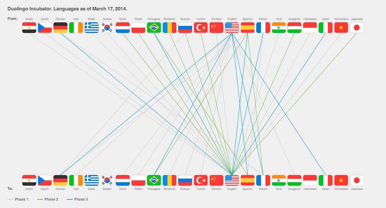 Avrupa Dilleri: Dil Ortamında Öğrenme